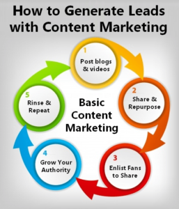 best ways to generate lead content maeketing