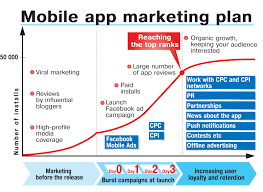 mobile marketing plan